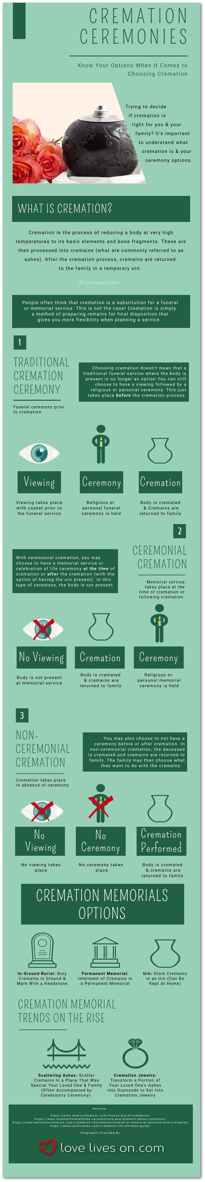 Cremation Ceremonies_[Infographic]