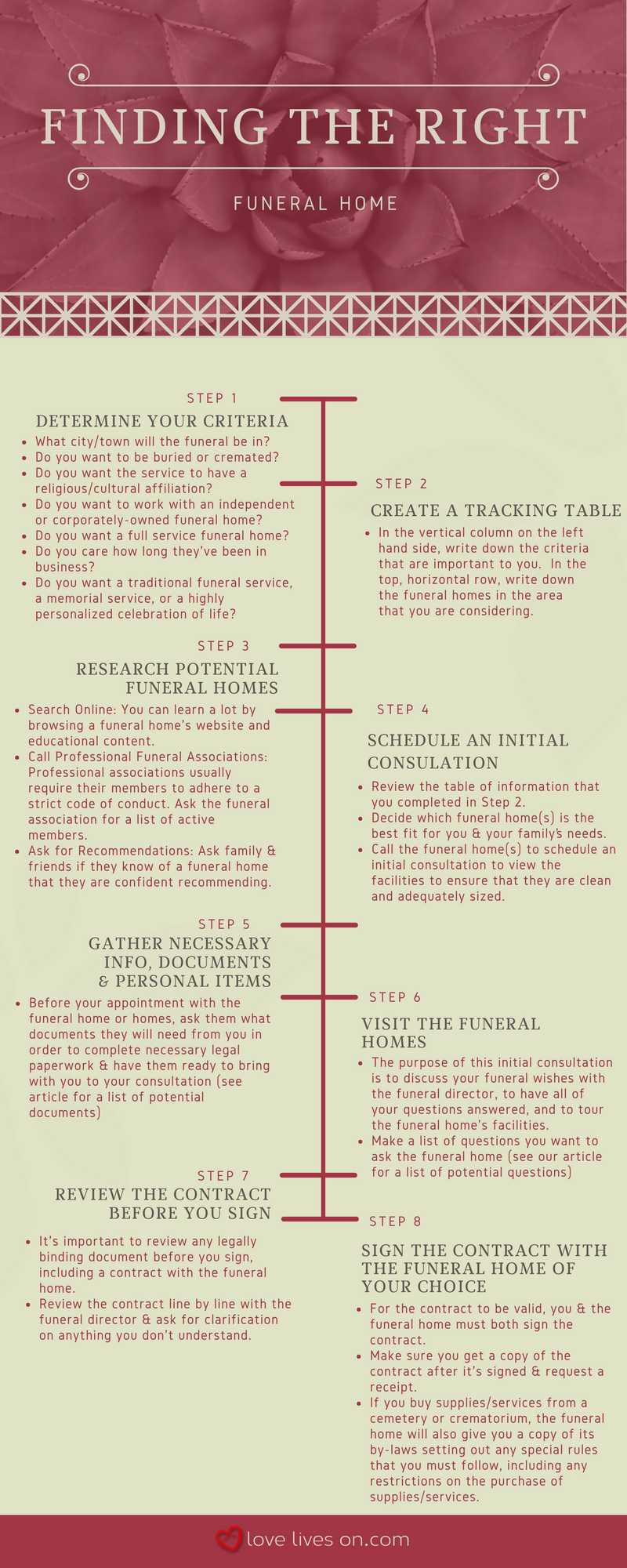 How to Choose a Funeral Home Infographic
