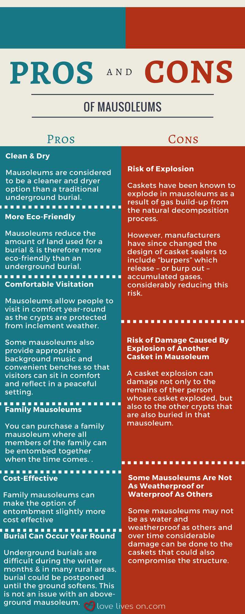 Infographic: Pros & Cons of Mausoleums