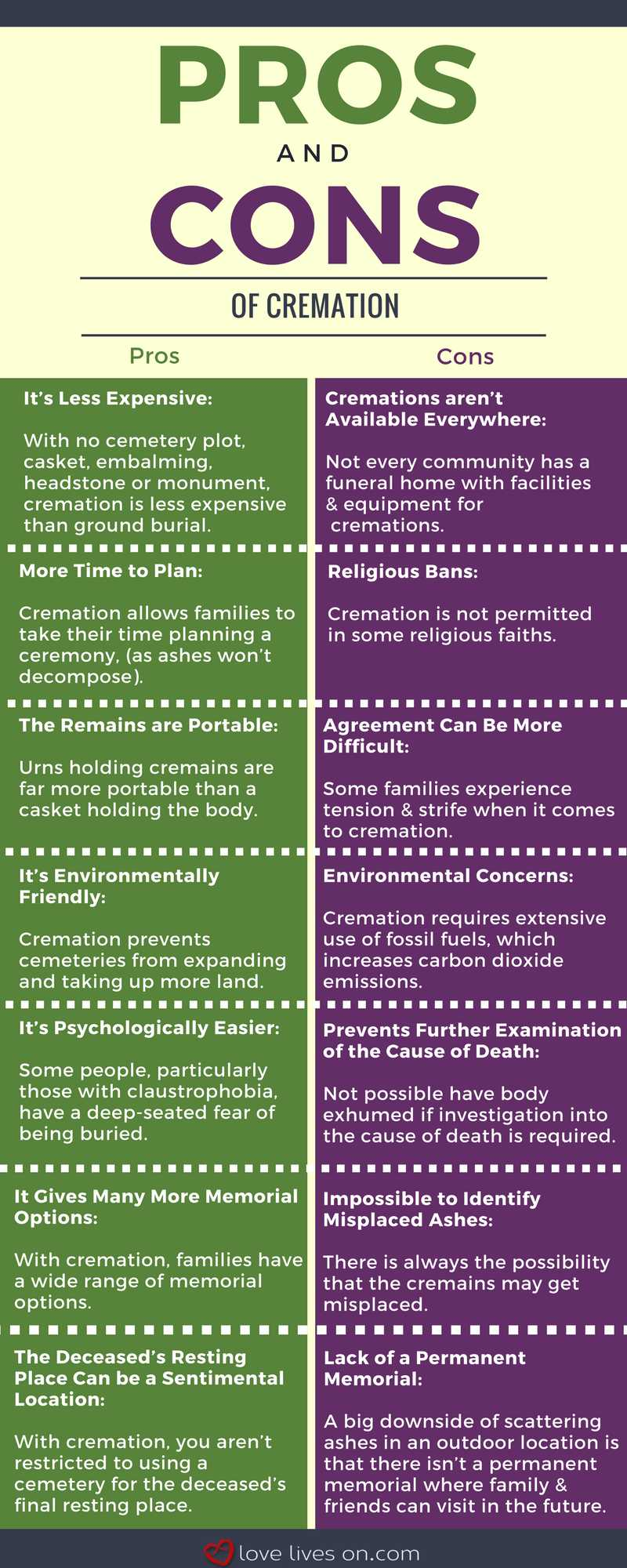 Infographic: The Pros and Cons of Cremation
