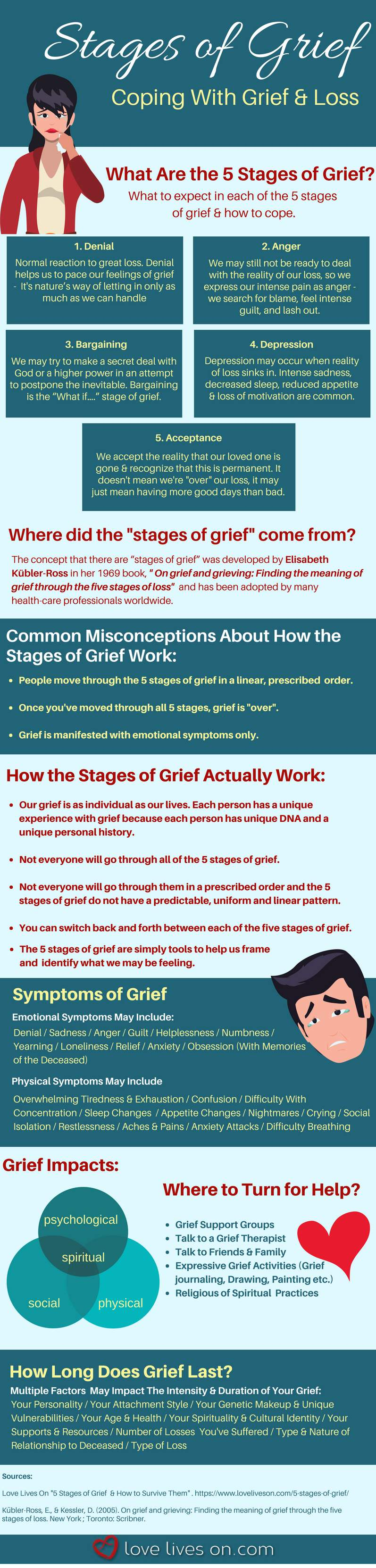 5 Stages of Grief How to Survive Them Infographic
