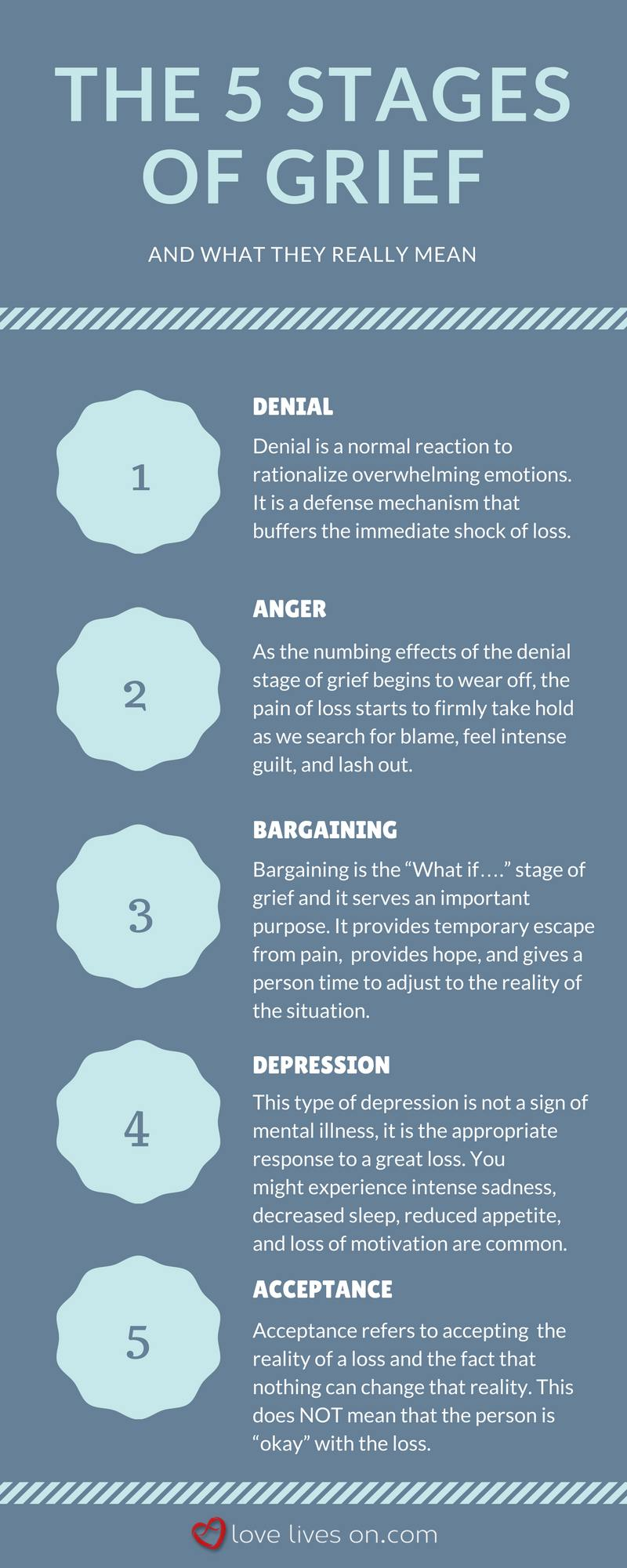 Stages of grief and loss relationships dating
