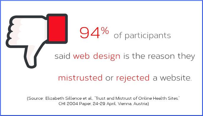 Importance of florist website design