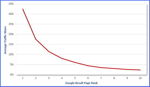 Law firm website traffic by SERPs